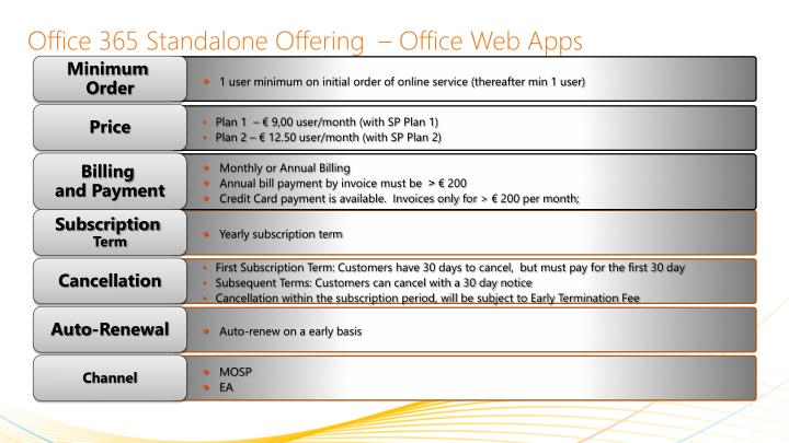 Office 365 Standalone Offering  – Office Web Apps
