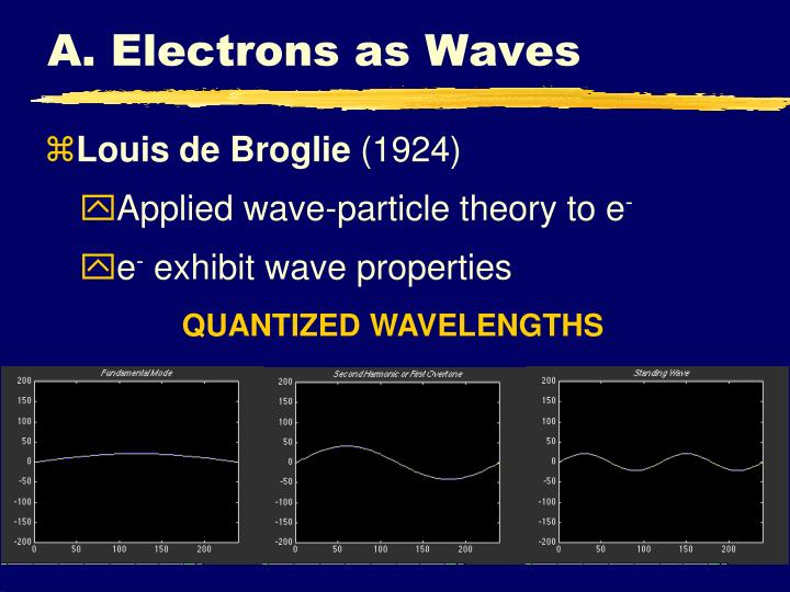 A. Electrons as Waves