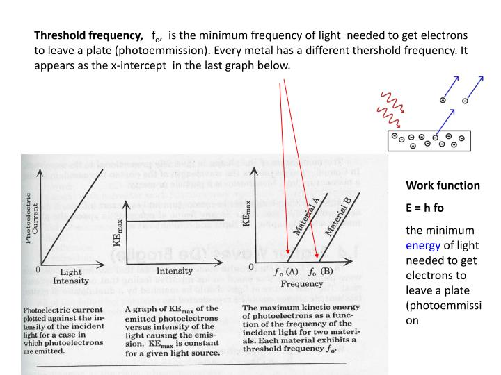 Threshold frequency,