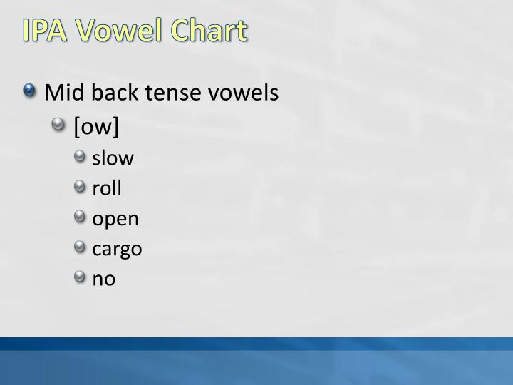 PPT An Introduction To Phonetics Vowel Sounds PowerPoint