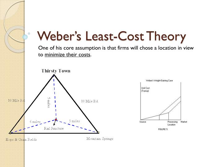 weber s least cost theory n.
