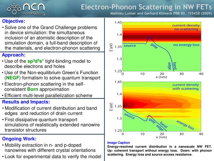 Electron-Phonon Scattering in NW FETs
