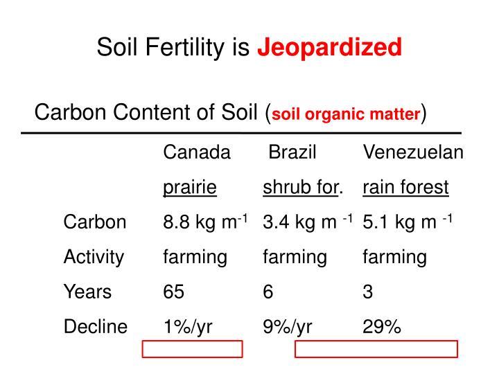 Soil Fertility is
