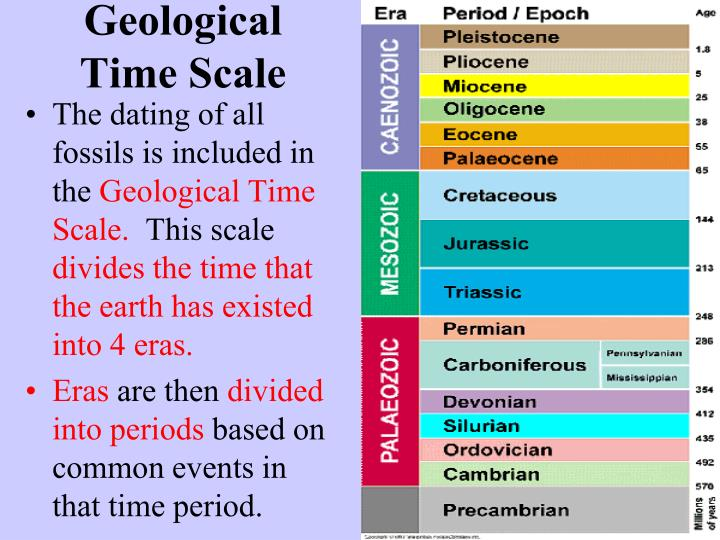 Geologic time scale dating