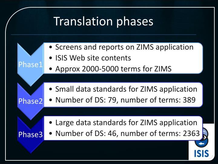 Translation phases