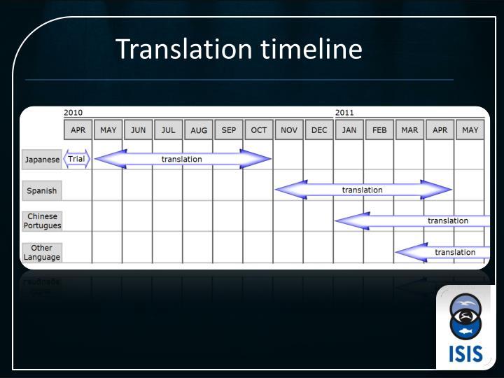 Translation timeline