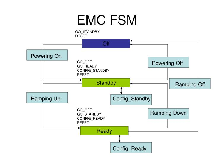 Emc fsm