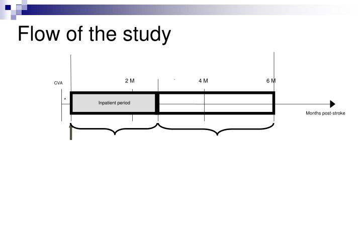 Flow of the study