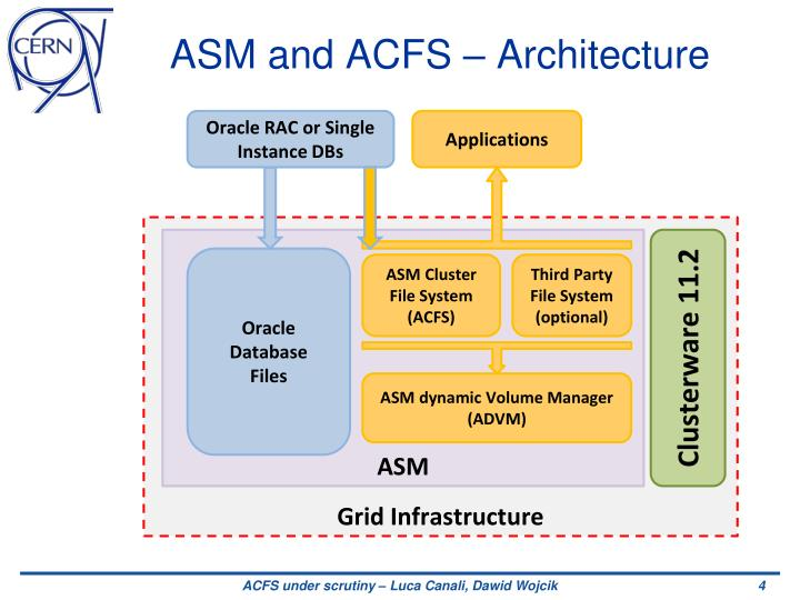 ASM and ACFS – Architecture