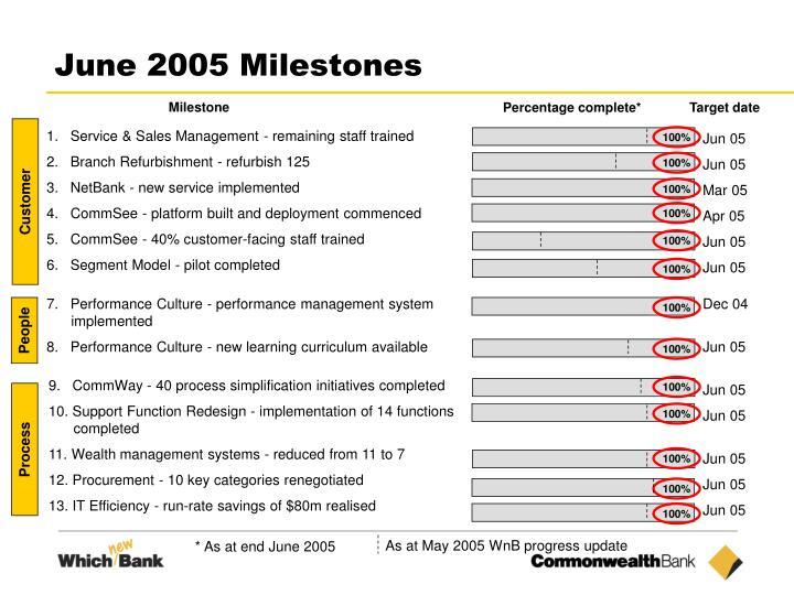 June 2005 Milestones