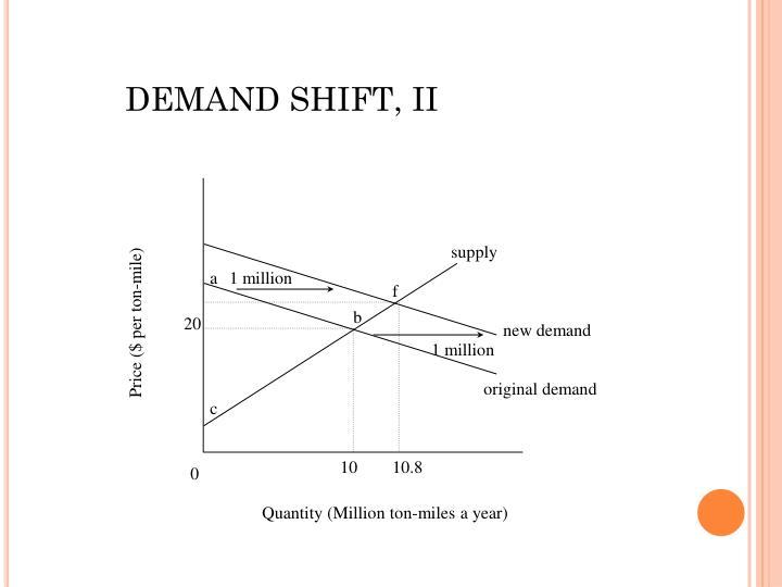DEMAND SHIFT, II