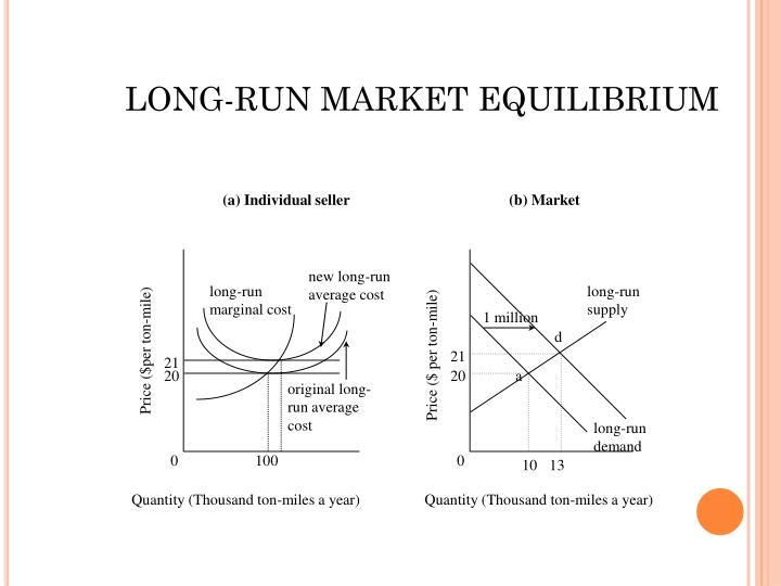 LONG-RUN MARKET EQUILIBRIUM