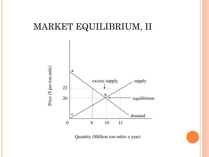 MARKET EQUILIBRIUM, II
