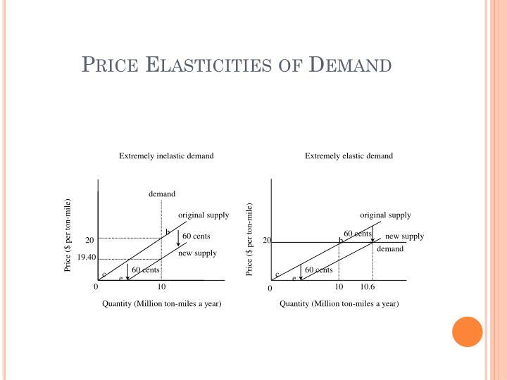Price Elasticities of Demand