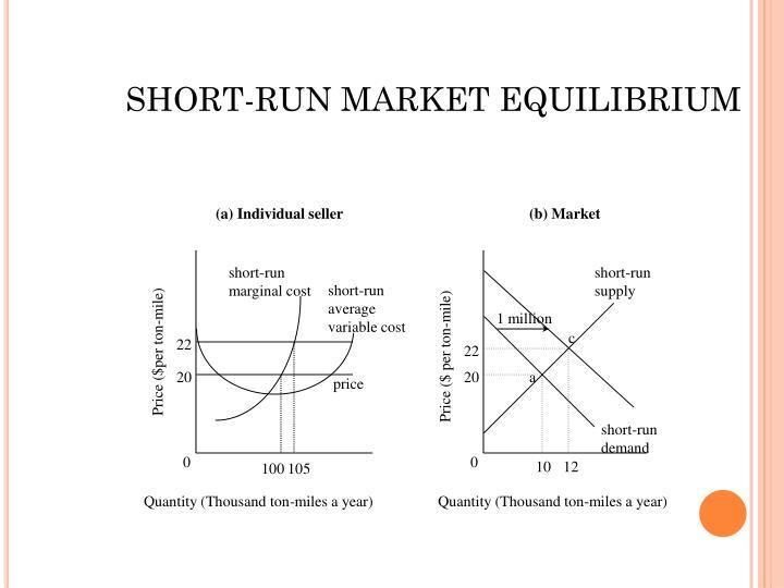 SHORT-RUN MARKET EQUILIBRIUM