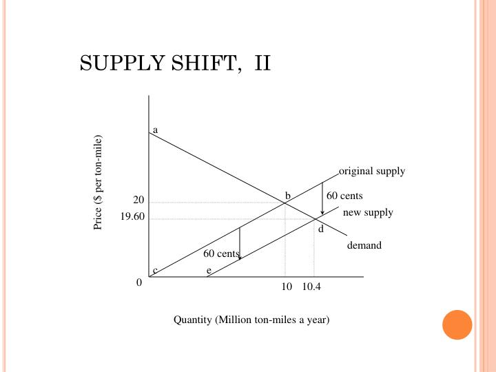 SUPPLY SHIFT,  II