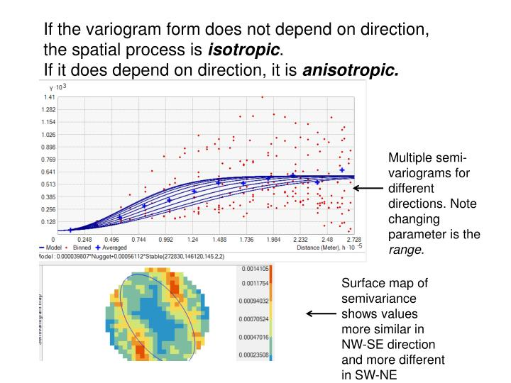 If the variogram form does not depend on direction, the spatial process is