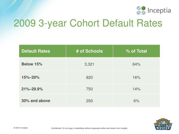 2009 3-year Cohort Default Rates