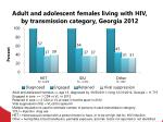 adult and adolescent females living with hiv by transmission category georgia 2012