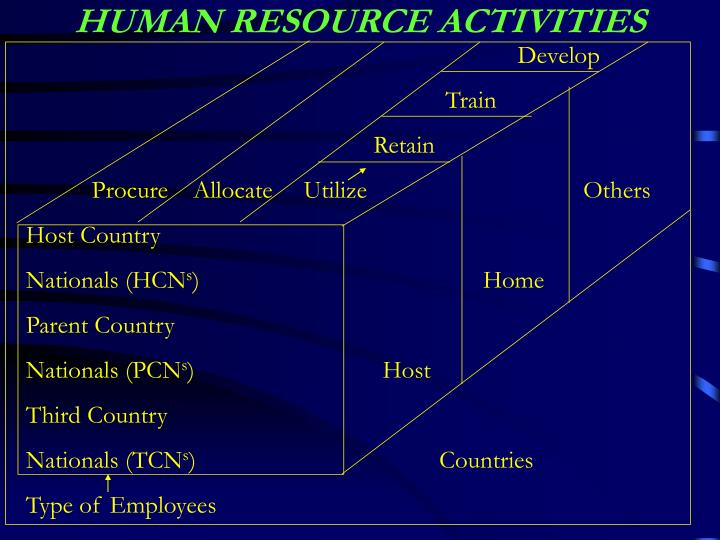 hr activity Operational hr activities by ruth mayhew - updated july 23, 2018 the key difference between operational human resources activities and strategic human resources is timing.