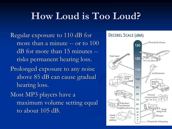 Regular exposure to 110 dB for more than a minute -- or to 100 dB for more than 15 minutes -- risks permanent hearing loss.