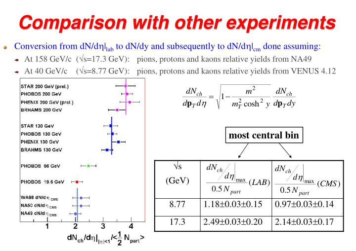 Comparison with other experiments