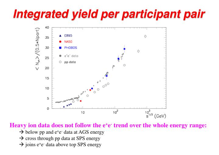 Integrated yield per participant pair