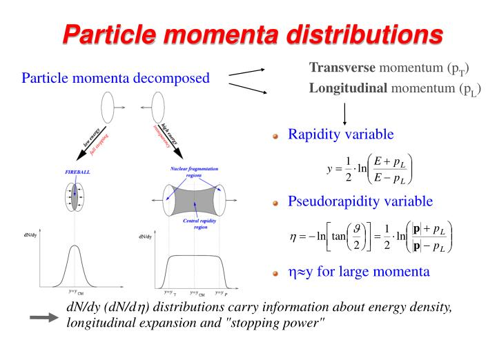 Particle momenta distributions