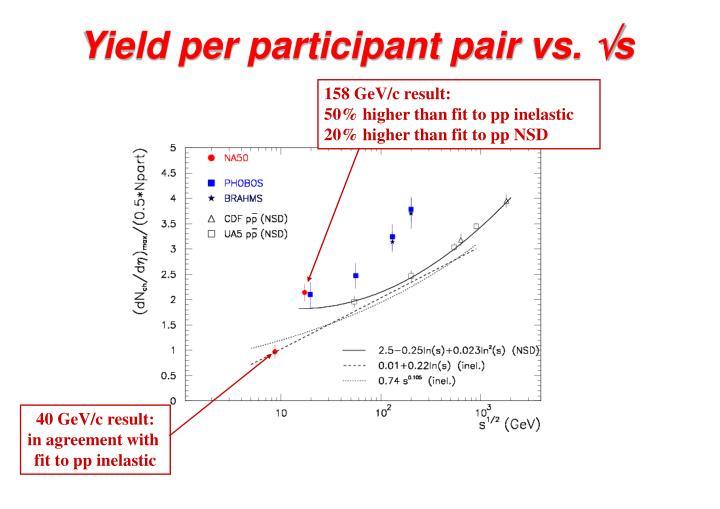 Yield per participant pair vs.