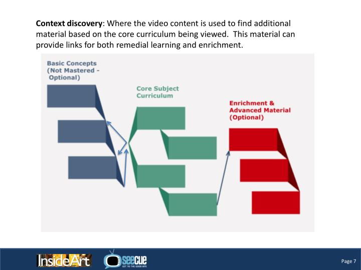 Context discovery