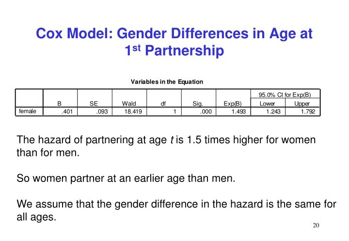 Cox Model: Gender Differences in Age at 1