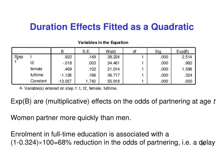 Duration Effects Fitted as a Quadratic