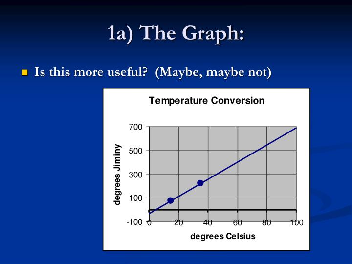 1a) The Graph: