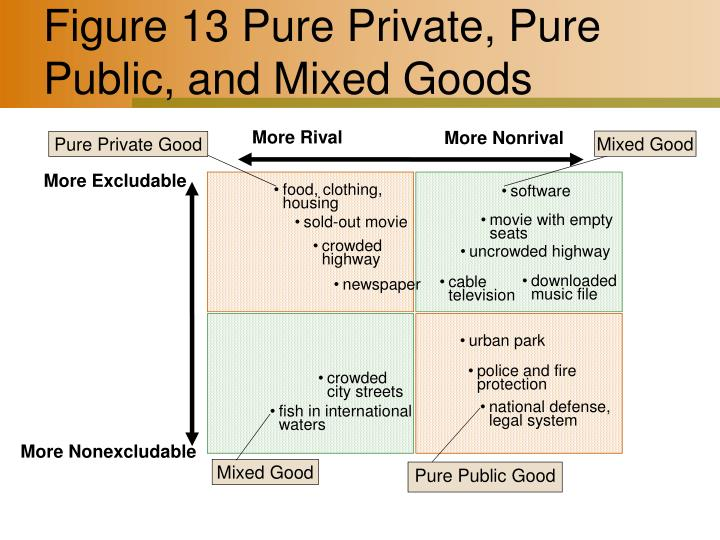 public private and mixed goods