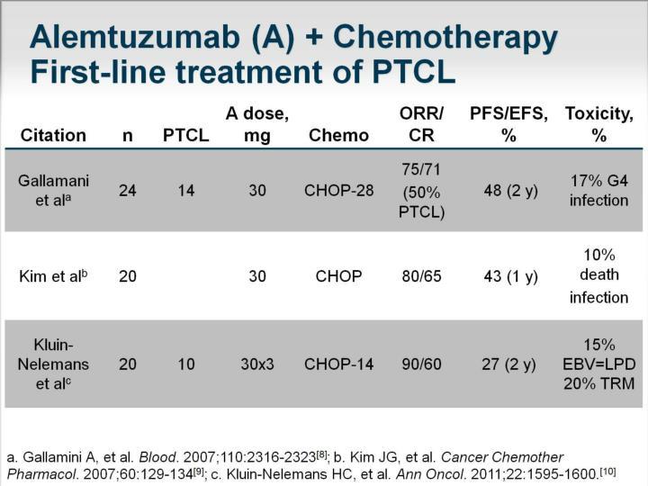 Alemtuzumab (A) + Chemotherapy