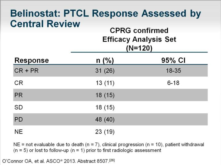 Belinostat: PTCL Response Assessed by Central Review