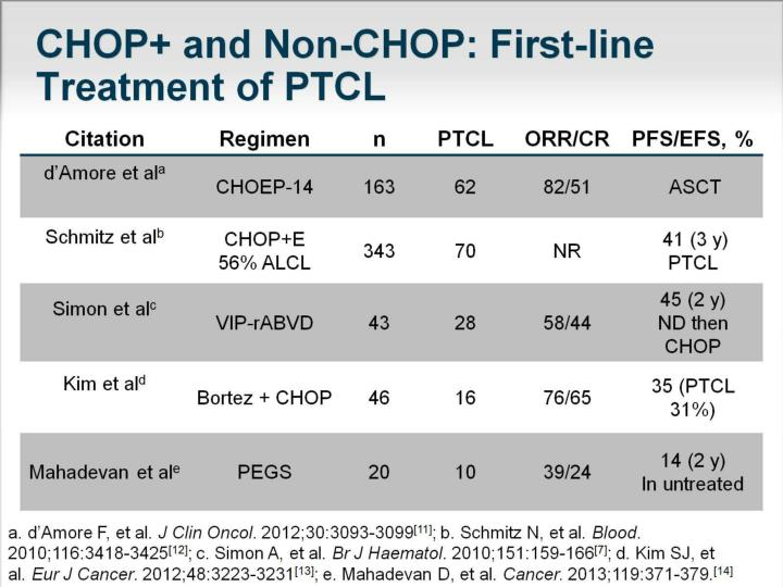 CHOP+ and Non-CHOP: First-line Treatment of PTCL
