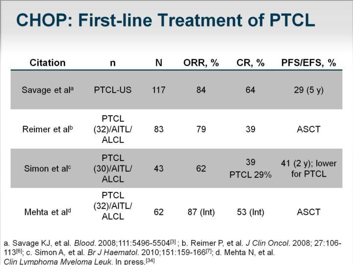 CHOP: First-line Treatment of PTCL