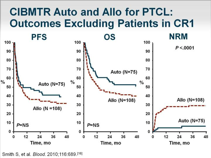 CIBMTR Auto and Allo for PTCL:   Outcomes Excluding Patients in CR1