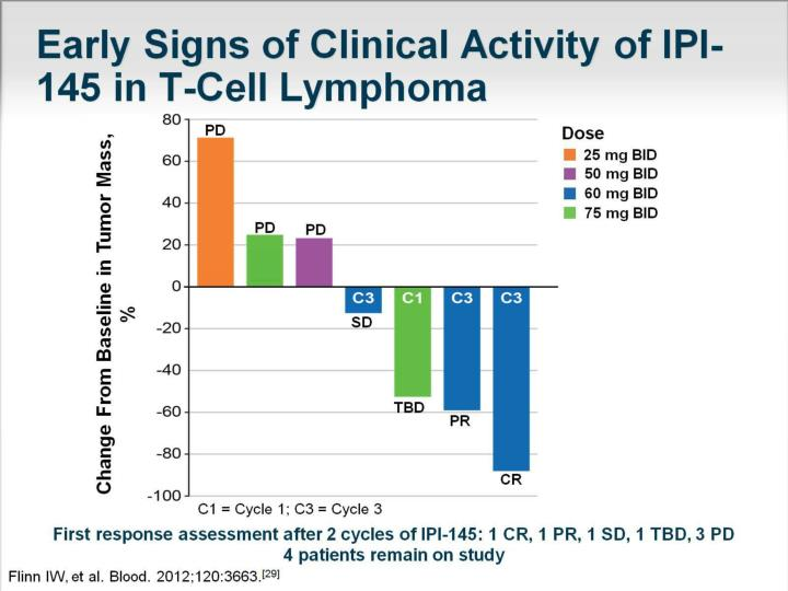 Early Signs of Clinical Activity of IPI-145 in T-Cell Lymphoma