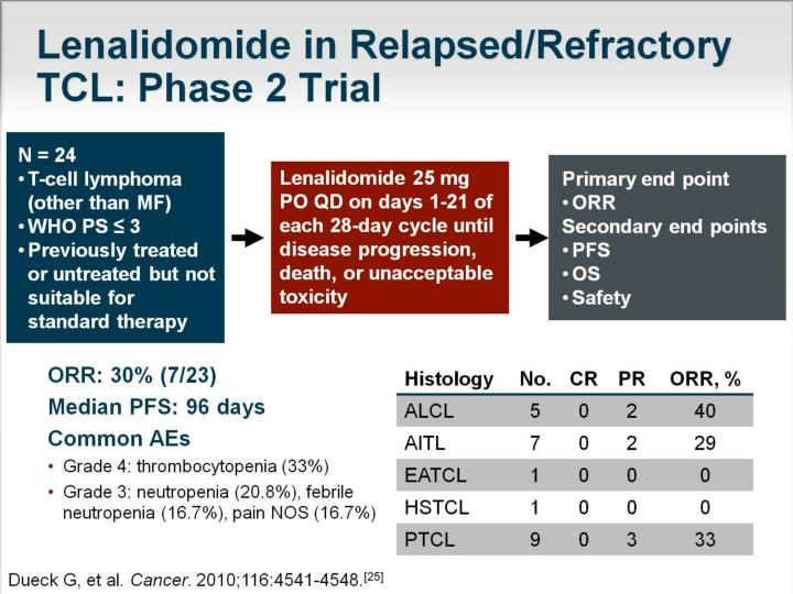 Lenalidomide in Relapsed/Refractory TCL: