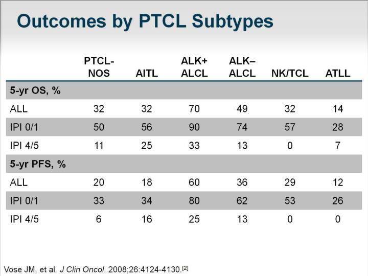 Outcomes by PTCL Subtypes
