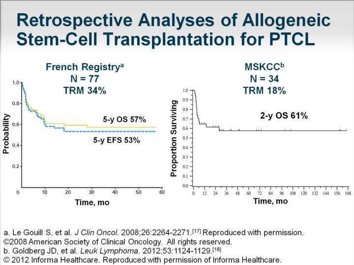 Retrospective Analyses of Allogeneic Stem-Cell Transplantation for PTCL