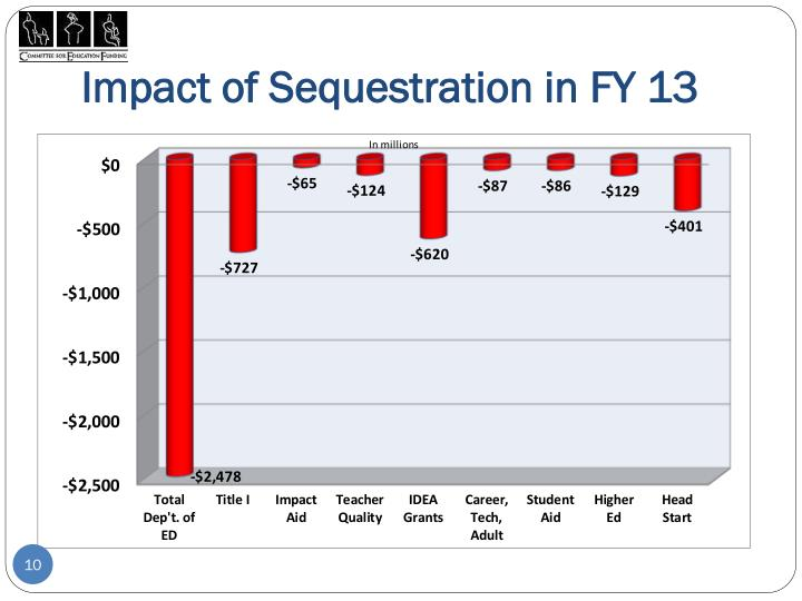 Impact of Sequestration in FY 13