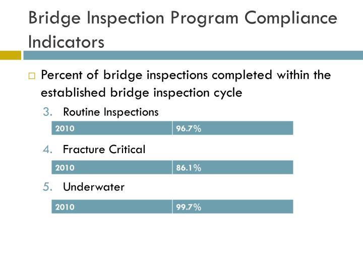 Bridge Inspection Program Compliance Indicators