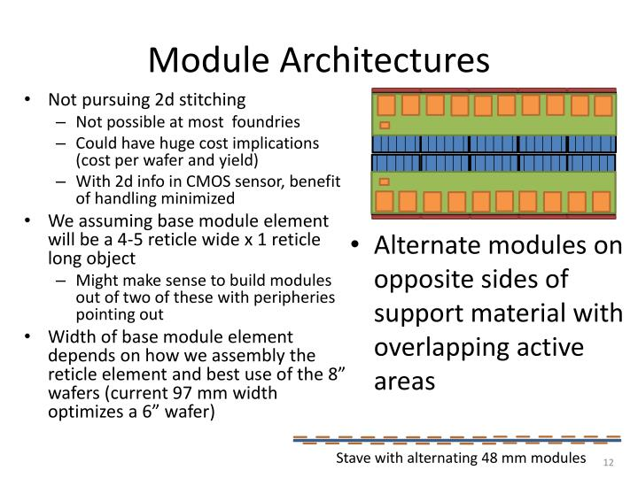 Module Architectures