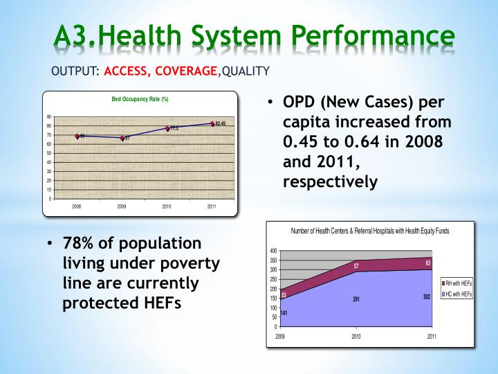 OPD (New Cases) per capita increased from 0.45 to 0.64 in 2008 and 2011, respectively