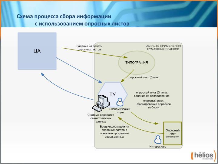 Схема процесса сбора информации