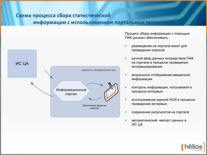 Схема процесса сбора статистической