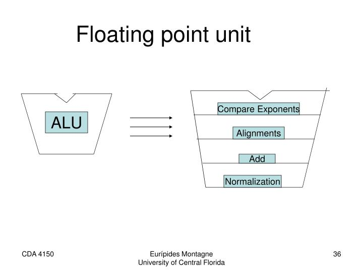 Floating point unit